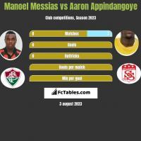 Manoel Messias vs Aaron Appindangoye h2h player stats