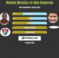 Manoel Messias vs Alan Empereur h2h player stats