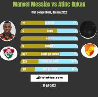 Manoel Messias vs Atinc Nukan h2h player stats