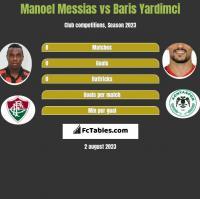 Manoel Messias vs Baris Yardimci h2h player stats