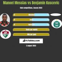 Manoel Messias vs Benjamin Kuscevic h2h player stats
