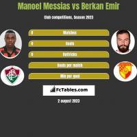 Manoel Messias vs Berkan Emir h2h player stats