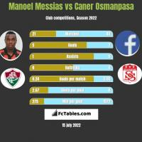 Manoel Messias vs Caner Osmanpasa h2h player stats
