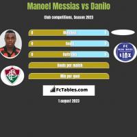 Manoel Messias vs Danilo h2h player stats