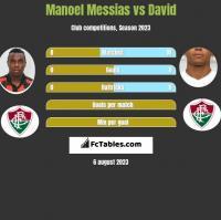 Manoel Messias vs David h2h player stats