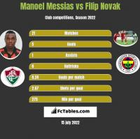 Manoel Messias vs Filip Novak h2h player stats
