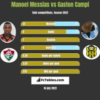 Manoel Messias vs Gaston Campi h2h player stats