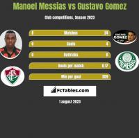 Manoel Messias vs Gustavo Gomez h2h player stats