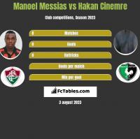 Manoel Messias vs Hakan Cinemre h2h player stats