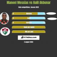 Manoel Messias vs Halil Akbunar h2h player stats