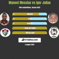 Manoel Messias vs Igor Juliao h2h player stats