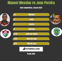 Manoel Messias vs Joao Pereira h2h player stats