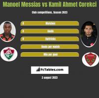 Manoel Messias vs Kamil Ahmet Corekci h2h player stats