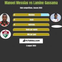 Manoel Messias vs Lamine Gassama h2h player stats