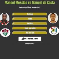 Manoel Messias vs Manuel da Costa h2h player stats
