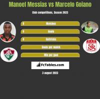 Manoel Messias vs Marcelo Goiano h2h player stats