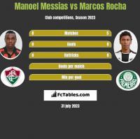 Manoel Messias vs Marcos Rocha h2h player stats