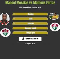Manoel Messias vs Matheus Ferraz h2h player stats