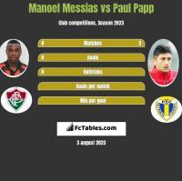 Manoel Messias vs Paul Papp h2h player stats
