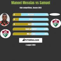 Manoel Messias vs Samuel h2h player stats