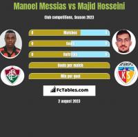 Manoel Messias vs Majid Hosseini h2h player stats