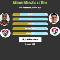 Manoel Messias vs Nino h2h player stats