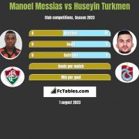 Manoel Messias vs Huseyin Turkmen h2h player stats