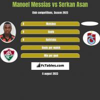 Manoel Messias vs Serkan Asan h2h player stats
