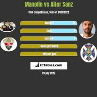 Manolin vs Aitor Sanz h2h player stats