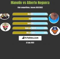 Manolin vs Alberto Noguera h2h player stats