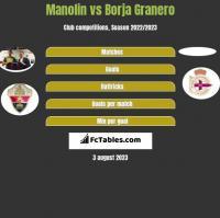 Manolin vs Borja Granero h2h player stats