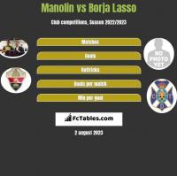 Manolin vs Borja Lasso h2h player stats