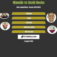 Manolin vs David Rocha h2h player stats
