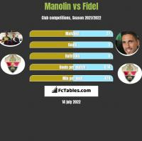 Manolin vs Fidel h2h player stats