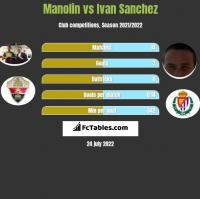 Manolin vs Ivan Sanchez h2h player stats