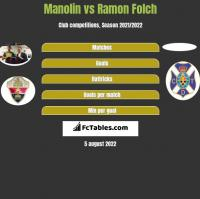 Manolin vs Ramon Folch h2h player stats