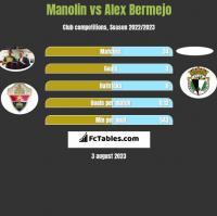 Manolin vs Alex Bermejo h2h player stats
