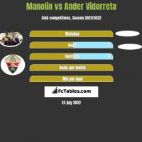 Manolin vs Ander Vidorreta h2h player stats