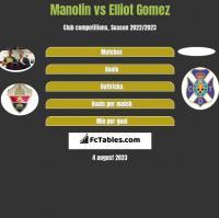 Manolin vs Elliot Gomez h2h player stats