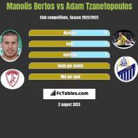 Manolis Bertos vs Adam Tzanetopoulos h2h player stats