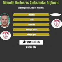 Manolis Bertos vs Aleksandar Gojkovic h2h player stats