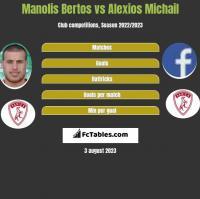 Manolis Bertos vs Alexios Michail h2h player stats