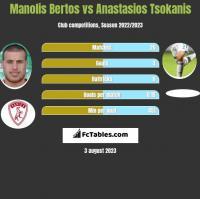 Manolis Bertos vs Anastasios Tsokanis h2h player stats