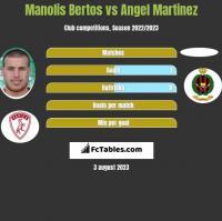 Manolis Bertos vs Angel Martinez h2h player stats