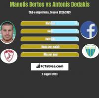 Manolis Bertos vs Antonis Dedakis h2h player stats