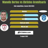 Manolis Bertos vs Christos Gromitsaris h2h player stats