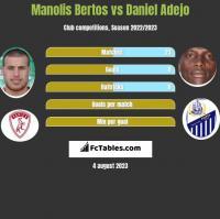 Manolis Bertos vs Daniel Adejo h2h player stats