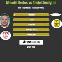 Manolis Bertos vs Daniel Sundgren h2h player stats