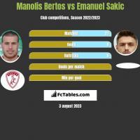 Manolis Bertos vs Emanuel Sakic h2h player stats