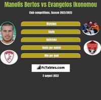 Manolis Bertos vs Evangelos Ikonomou h2h player stats